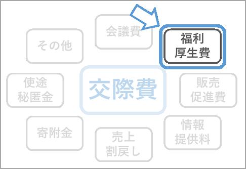 計算 費 福利 厚生 処遇改善加算の配賦(支給)の流れ (法定福利費を控除して配賦)